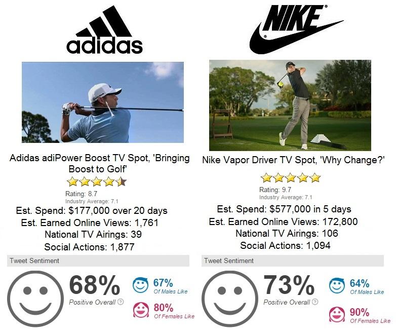 Adidas Golf Nike