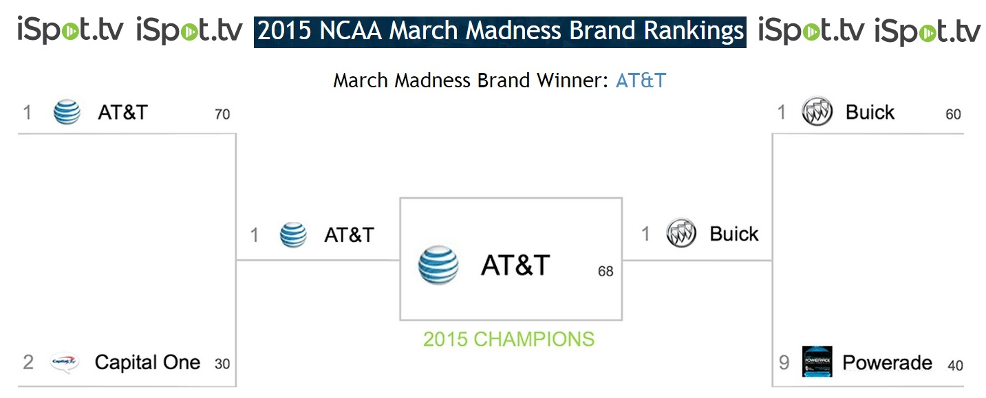 marchmadness-bracket