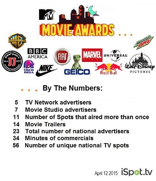 MTVmovieAwards2015-iSpot-data