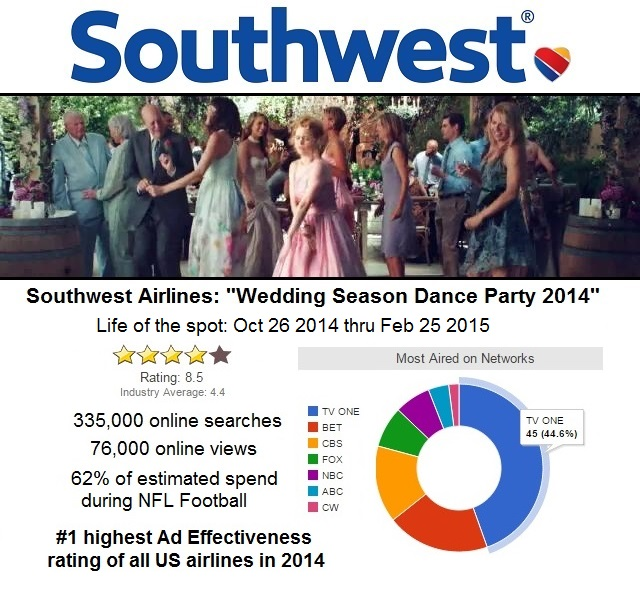 Southwest-data