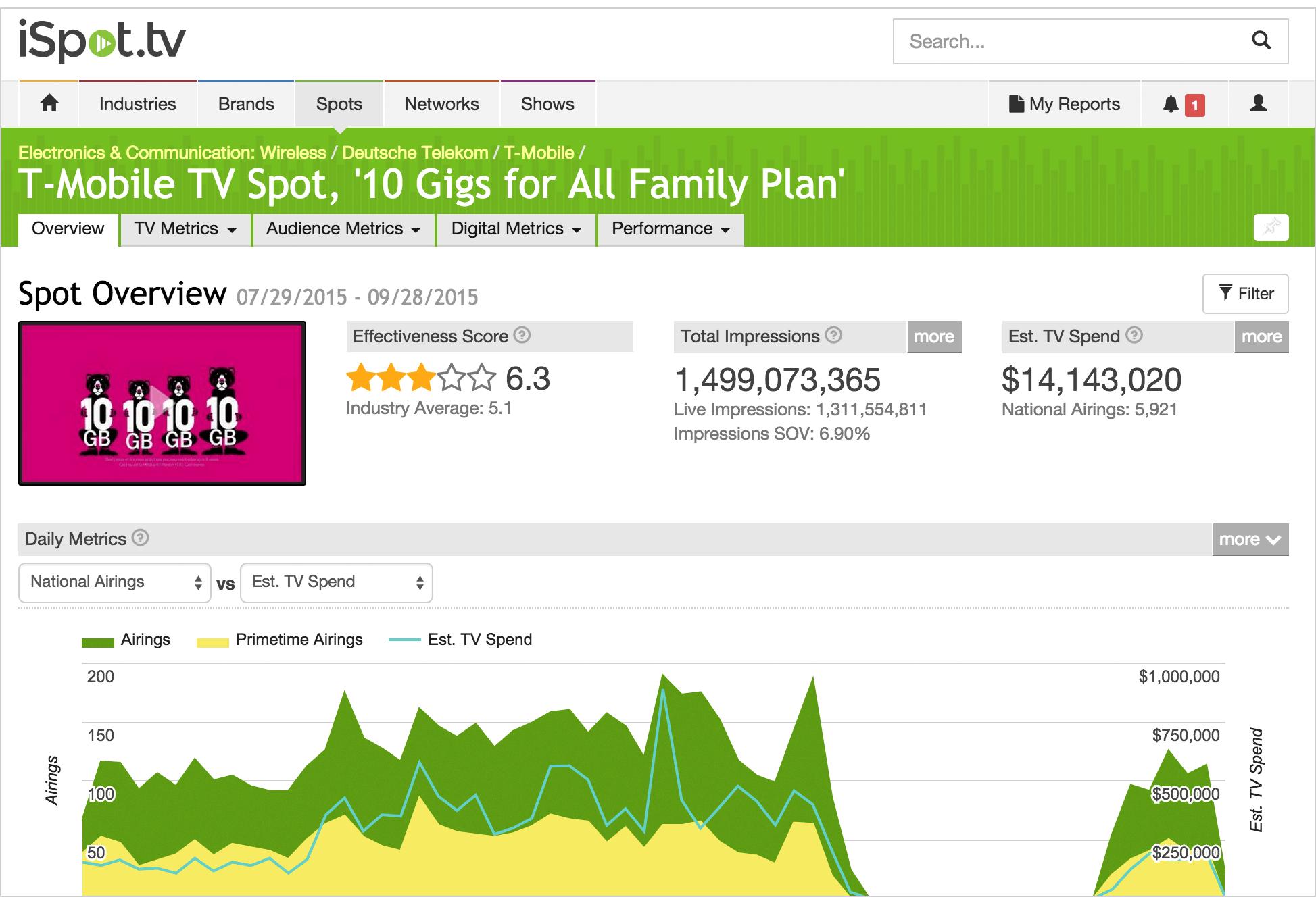 iSpot.tv | TV Metrics - Sept 29 Release